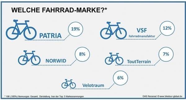 das reiserad infografik fahrradmarken