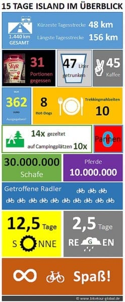radreise island 2013 statistik biketourglobal