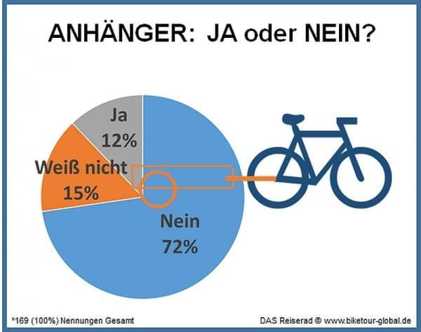 das reiserad infografik anhänger fahrrad