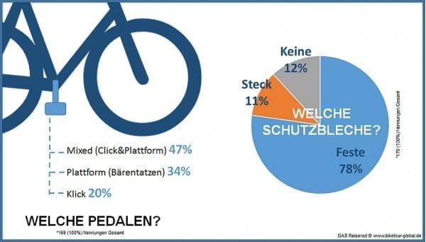 das reiserad infografik pedalen und schutzbleche
