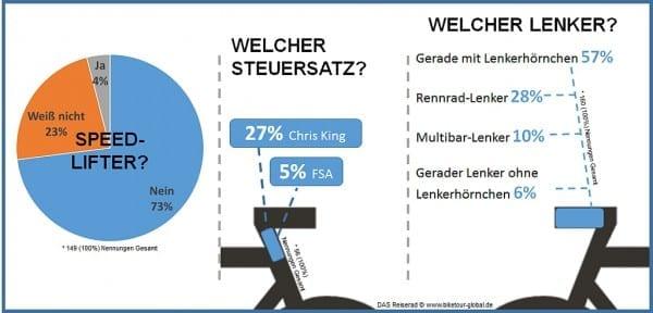 das reiserad infografik steuersatz und lenker