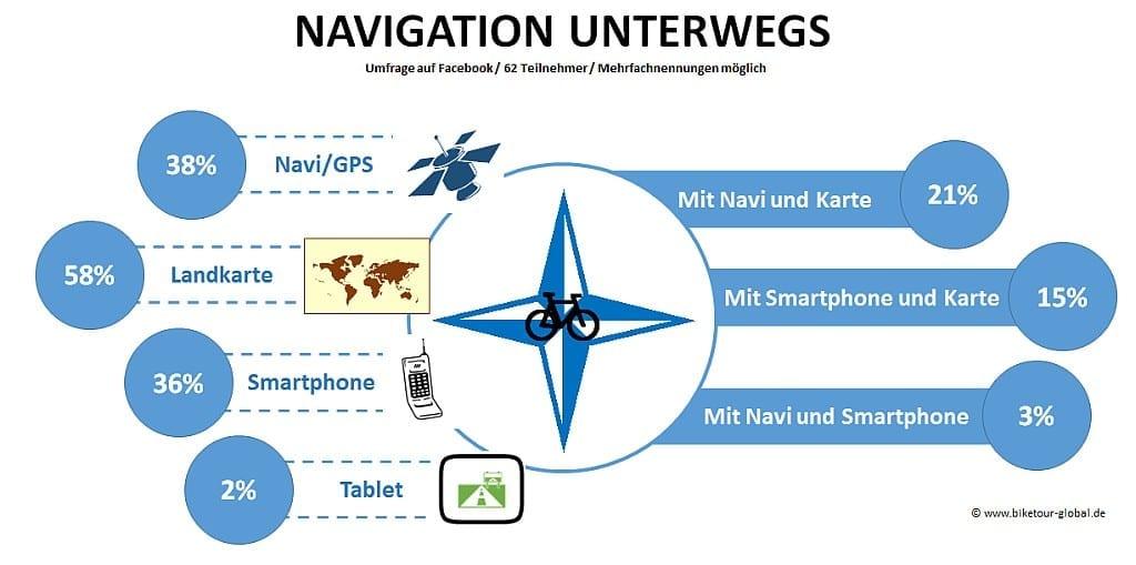 Infografik Navigation unterwegs 2014