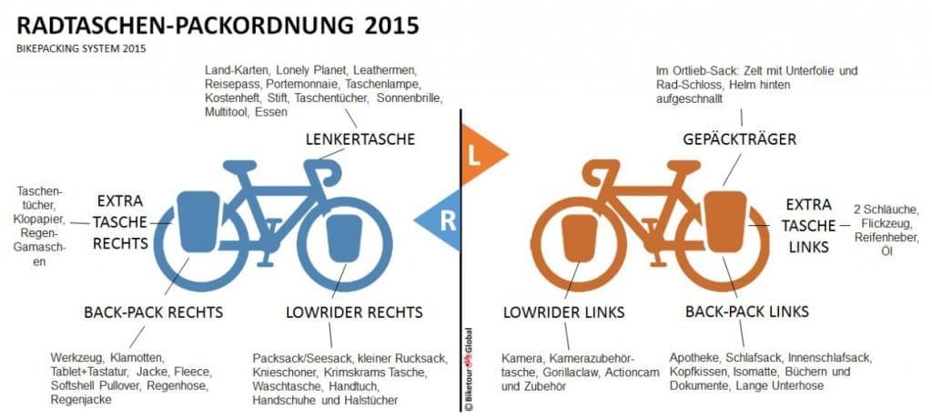 Fahrrad Radtaschen Packordnung