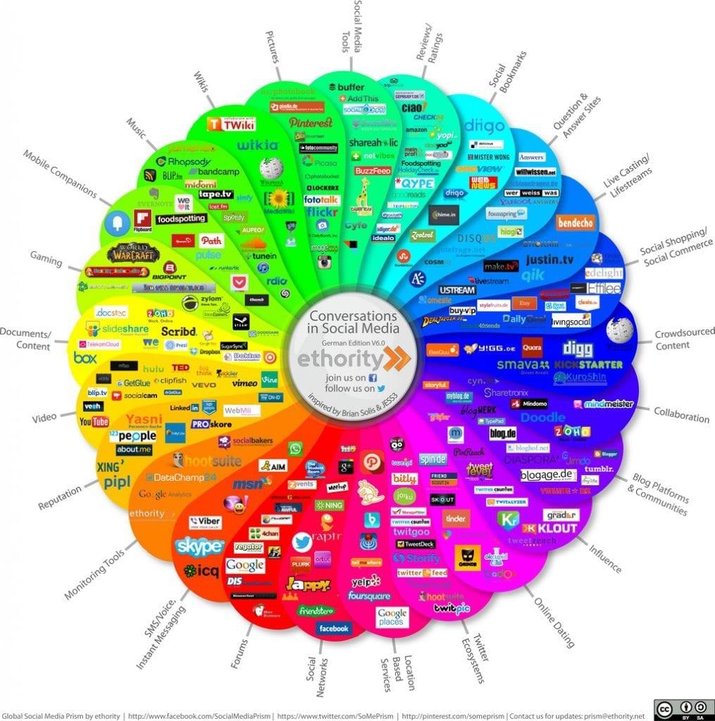 Unglaubliche Vielfalt im Social Web ( © http://ethority.de)