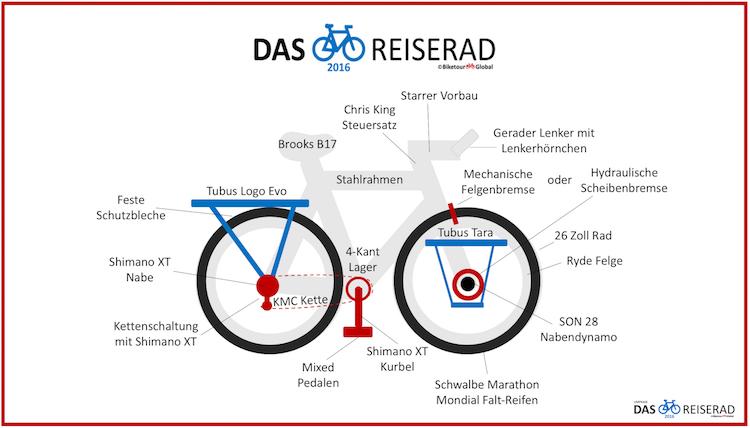 das-reiserad-2016-finale-web