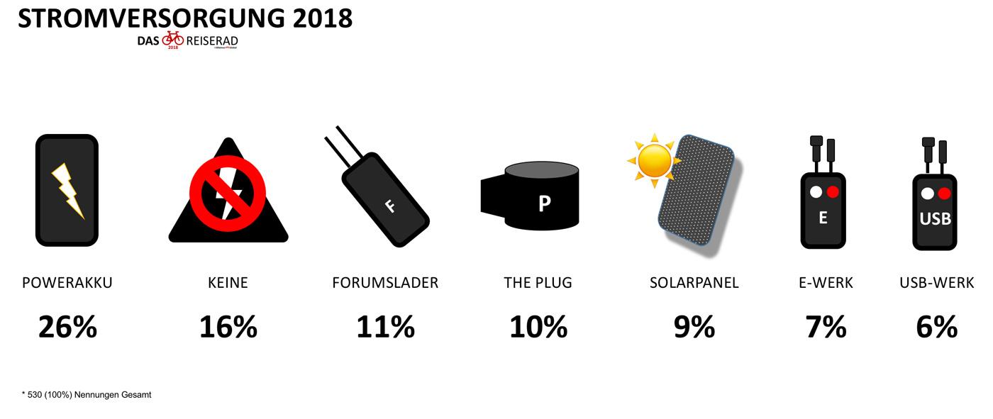 Umfrage DAS Reiserad 2018